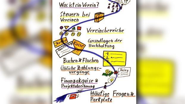 Workshop Vereinsbuchhaltung I