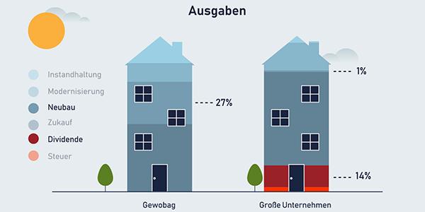 Wer sind die großen Immobilienkonzerne in Berlin?