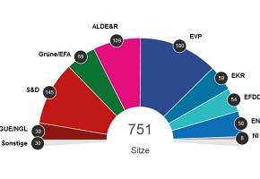 Ende des linken Aufschwungs in Europa?